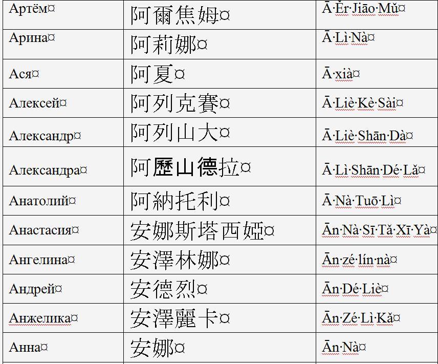 имена-китайский-А